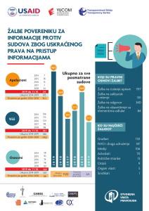 7-infografik-zalbe-povereniku