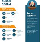 infografik-sudski-sistem-1