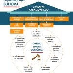 infografik-sudski-sistem-2